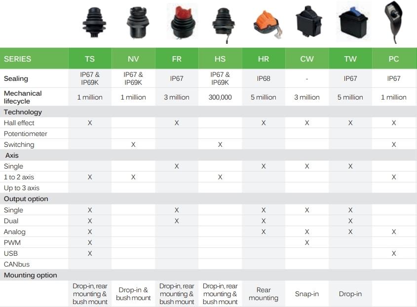 Qrm Calendrier.Ermec Thumbsticks Micro Joysticks